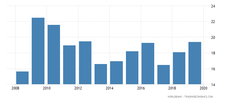 brazil consolidated foreign claims of bis reporting banks to gdp percent wb data