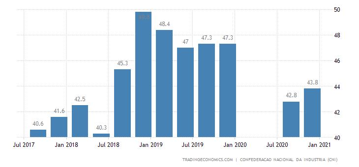 Brazil Consumer Confidence