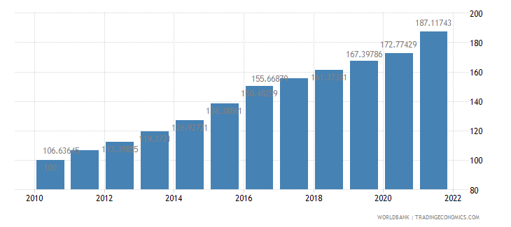 brazil consumer price index 2005  100 wb data