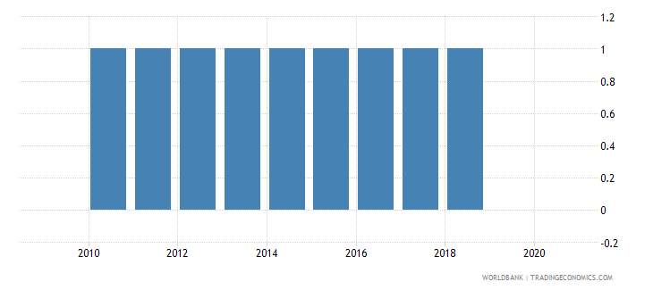 brazil consumer price index base year wb data