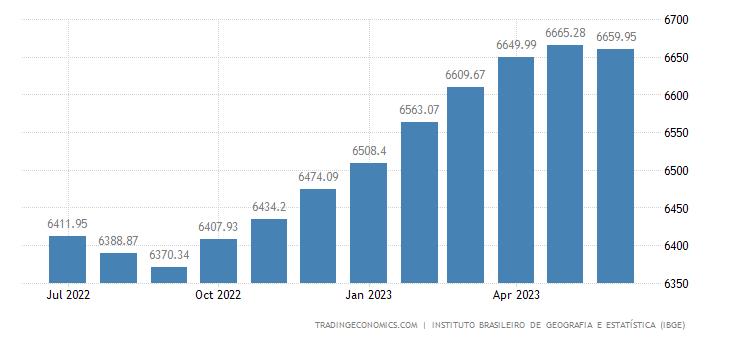 Brazil Consumer Price Index (CPI)