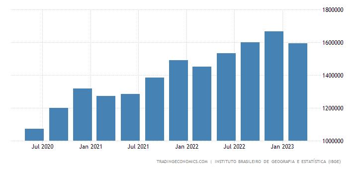 Brazil Consumer Spending
