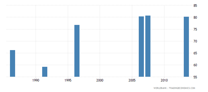 brazil contraceptive prevalence percent of women ages 15 49 wb data