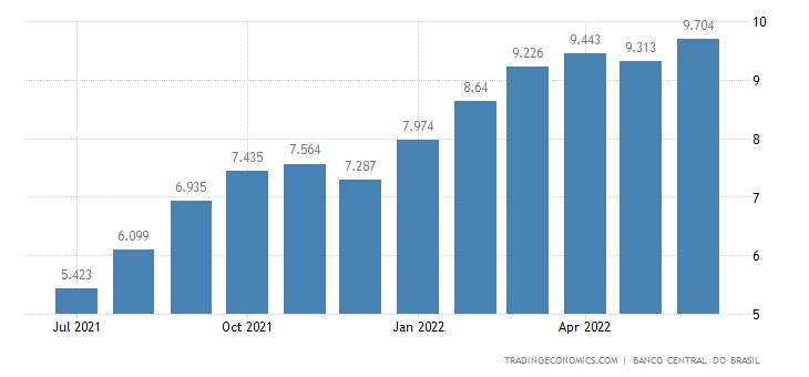 Brazil Core Inflation Rate