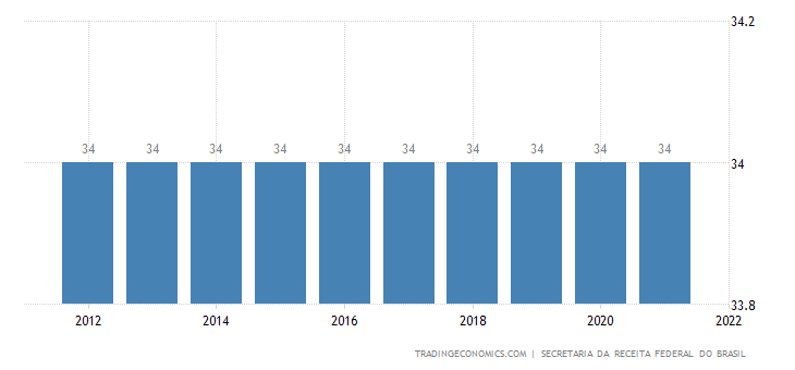 Brazil Corporate Tax Rate | 2019 | Data | Chart | Calendar