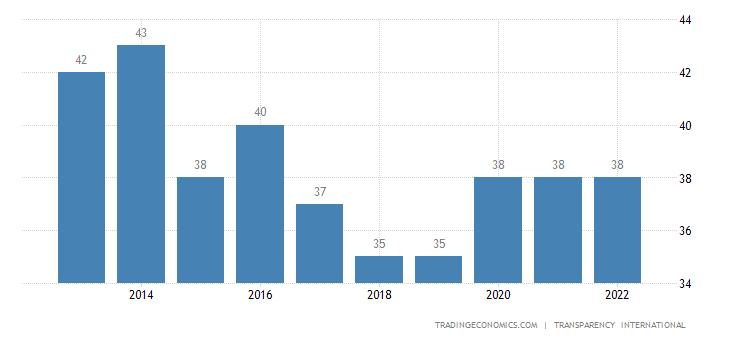 Brazil Corruption Index