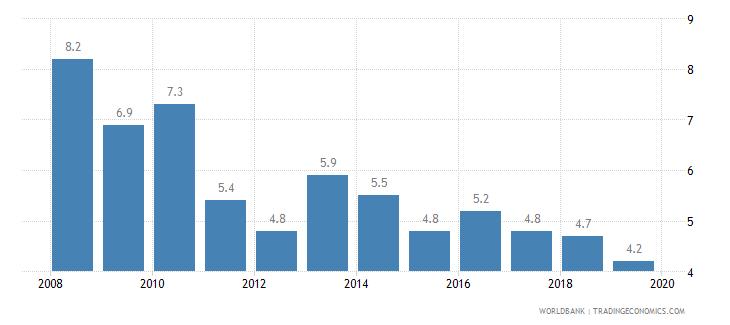 brazil cost of business start up procedures percent of gni per capita wb data
