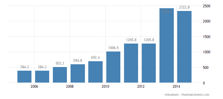 brazil cost to export us dollar per container wb data
