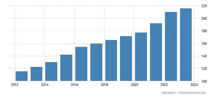 brazil cpi price nominal seas adj  wb data