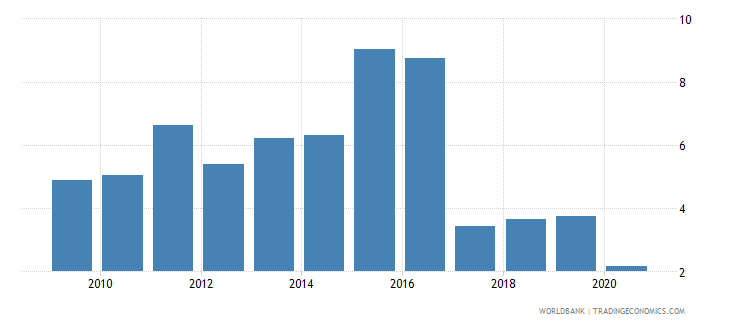 brazil cpi price percent y o y nominal seas adj  wb data