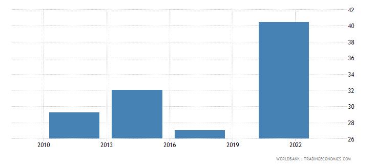 brazil credit card percent age 15 wb data