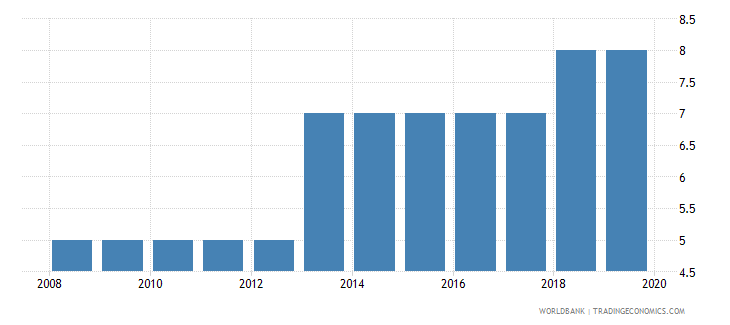 brazil credit depth of information index 0 low to 6 high wb data
