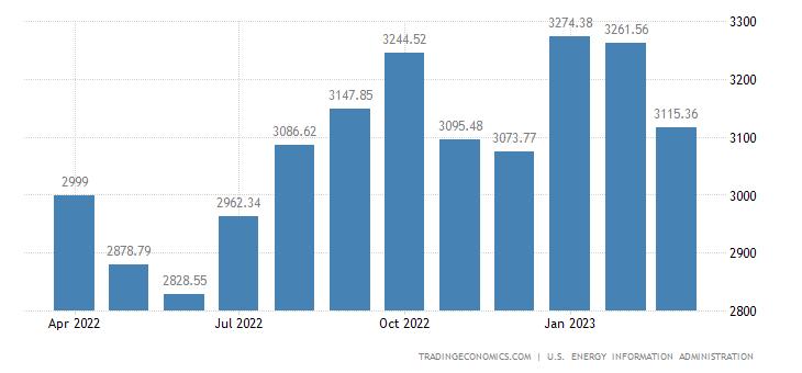 Brazil Crude Oil Production