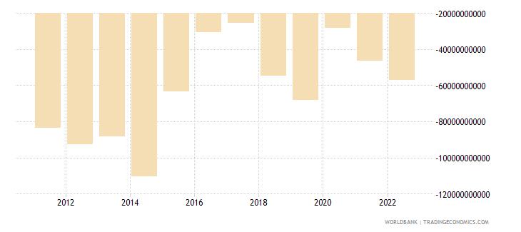 brazil current account balance bop us dollar wb data