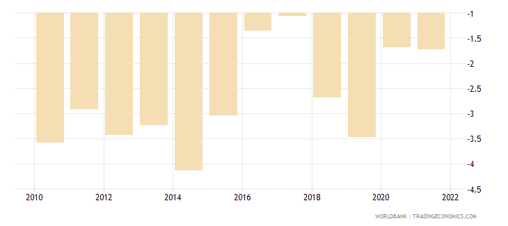 brazil current account balance percent of gdp wb data