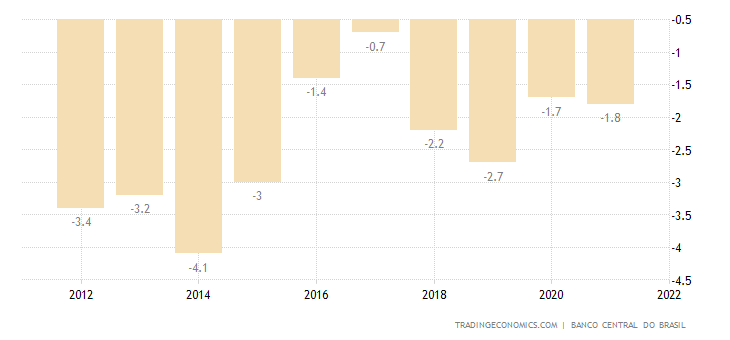 Brazil Current Account to GDP