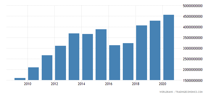 brazil customs and other import duties current lcu wb data