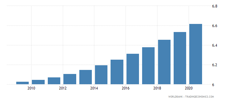 brazil death rate crude per 1 000 people wb data