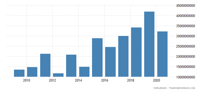 brazil debt service on external debt public and publicly guaranteed ppg tds us dollar wb data