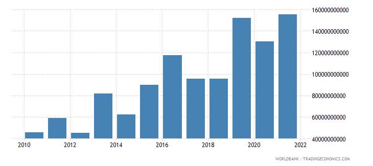 brazil debt service on external debt total tds us dollar wb data