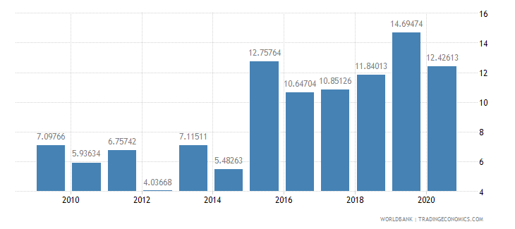 brazil debt service ppg and imf only percent of exports excluding workers remittances wb data