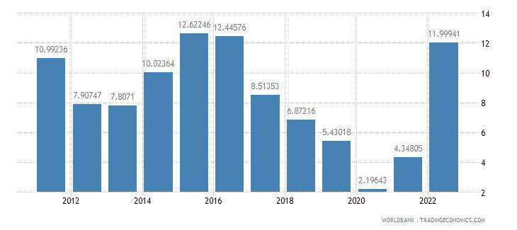 brazil deposit interest rate percent wb data