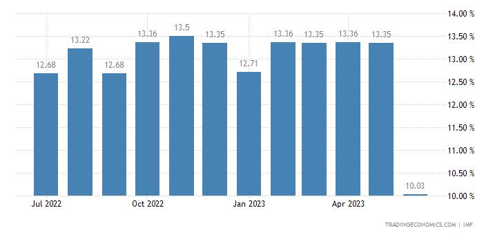 Deposit Interest Rate in Brazil