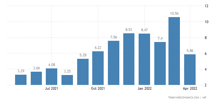 Deposit Interest Rate in Brazil