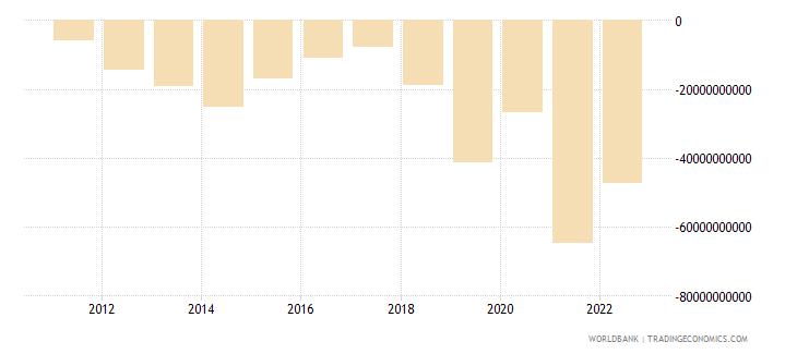 brazil discrepancy in expenditure estimate of gdp constant lcu wb data