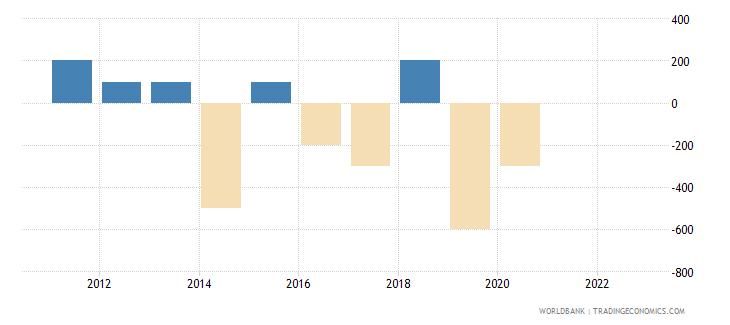 brazil discrepancy in expenditure estimate of gdp current lcu wb data