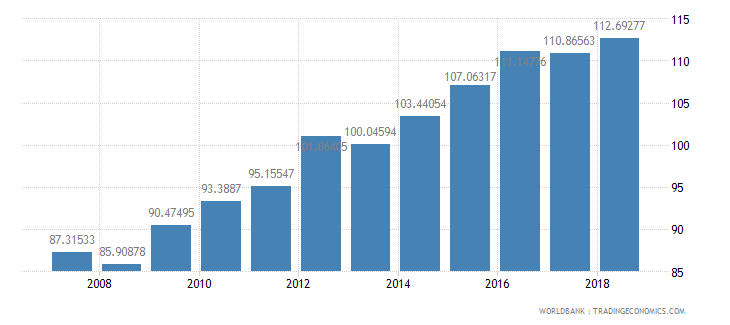 brazil domestic credit provided by banking sector percent of gdp wb data