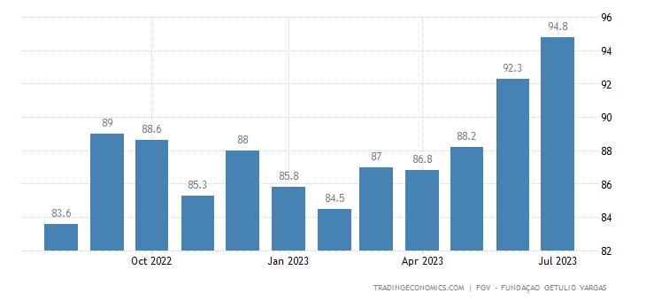 Brazil FGV Consumer Confidence