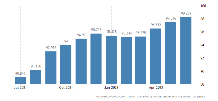 Brazil Employed Persons
