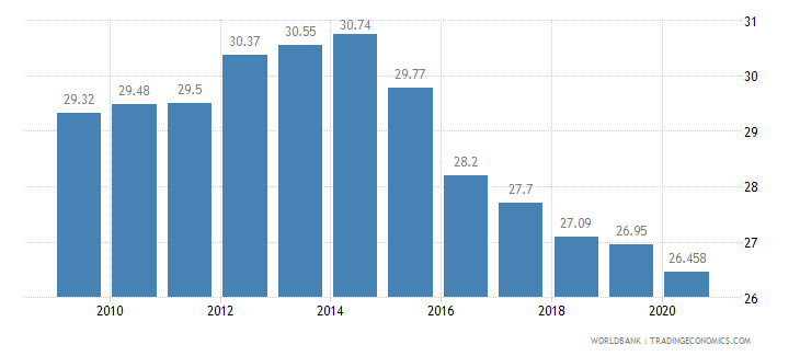 brazil employees industry male percent of male employment wb data