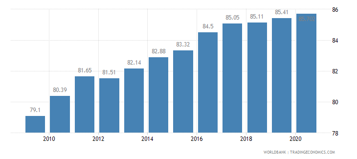 brazil employees services female percent of female employment wb data