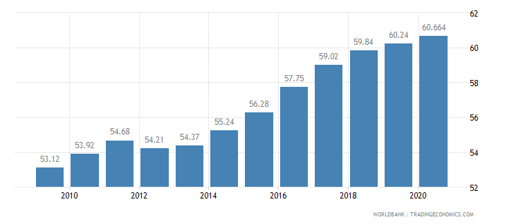 brazil employees services male percent of male employment wb data