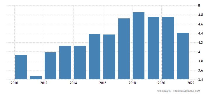 brazil employers total percent of employment wb data