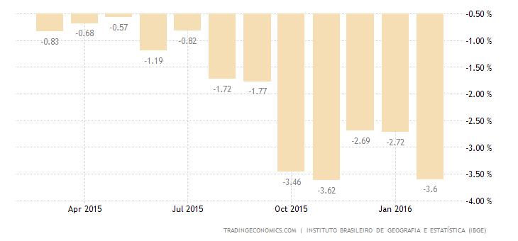 Brazil Employment Change