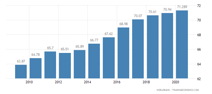 brazil employment in services percent of total employment wb data