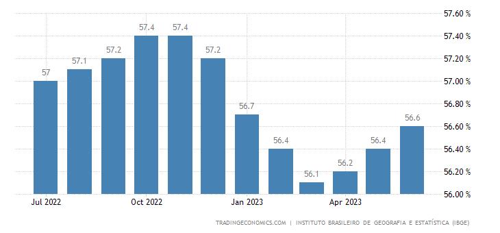 Brazil Employment Rate