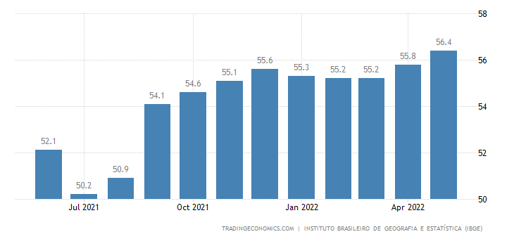 Brazil Employment Rate