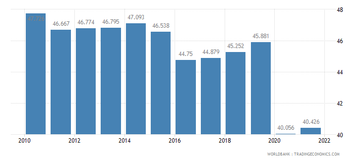 brazil employment to population ratio 15 plus  female percent wb data