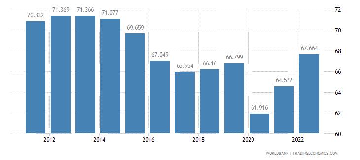 brazil employment to population ratio 15 plus  male percent wb data