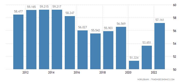 brazil employment to population ratio 15 plus  total percent wb data
