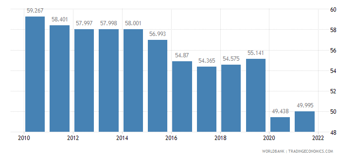 brazil employment to population ratio 15 plus  total percent wb data