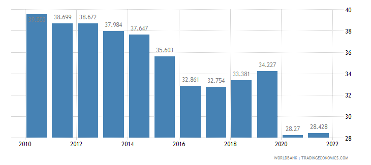 brazil employment to population ratio ages 15 24 female percent wb data