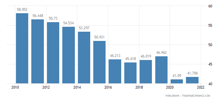 brazil employment to population ratio ages 15 24 male percent wb data