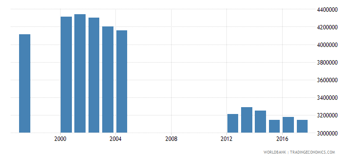 brazil enrolment in grade 4 of primary education both sexes number wb data
