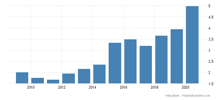 brazil exchange rate new lcu per usd extended backward period average wb data
