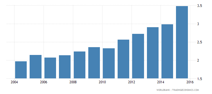brazil expenditure on tertiary as percent of total government expenditure percent wb data